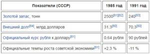 Показатели СССР